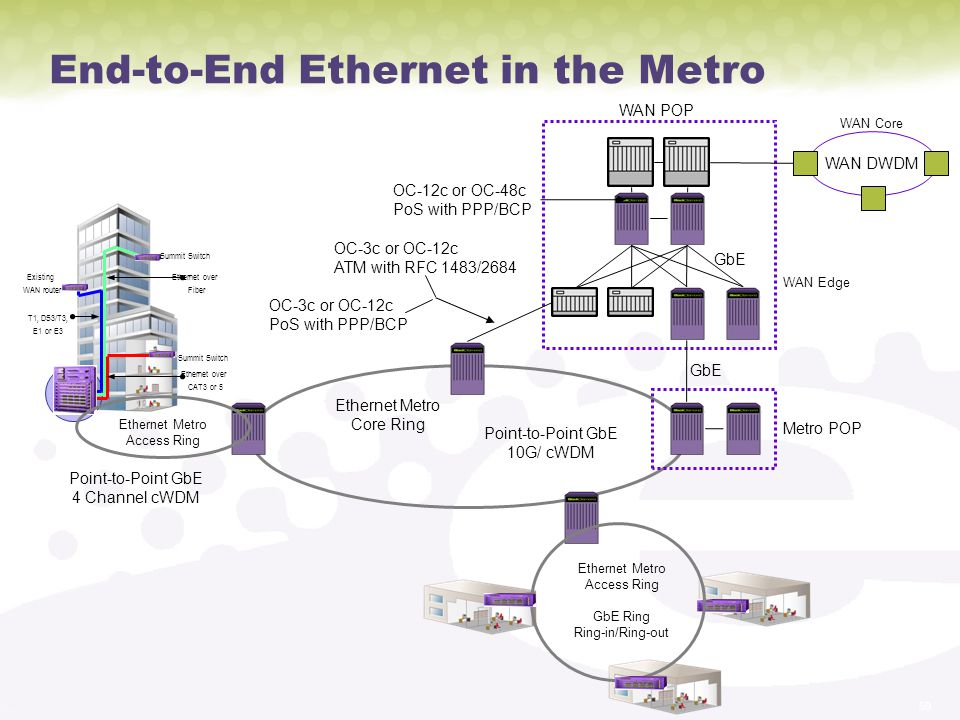 59 End-to-End Ethernet in the Metro Summit Switch Ethernet over CAT3 or 5 T1, DS3/T3, E1 or E3 Existing WAN router Ethernet over Fiber Summit Switch WAN DWDM WAN POP WAN Core WAN Edge Ethernet Metro Access Ring Ethernet Metro Core Ring Metro POP GbE OC-12c or OC-48c PoS with PPP/BCP OC-3c or OC-12c ATM with RFC 1483/2684 Point-to-Point GbE 4 Channel cWDM Point-to-Point GbE 10G/ cWDM OC-3c or OC-12c PoS with PPP/BCP Ethernet Metro Access Ring GbE Ring Ring-in/Ring-out