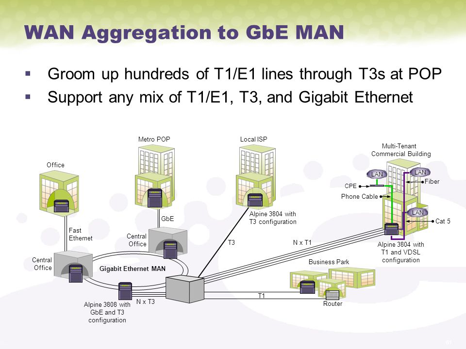 61 WAN Aggregation to GbE MAN Groom up hundreds of T1/E1 lines through T3s at POP Support any mix of T1/E1, T3, and Gigabit Ethernet Business Park Fiber Phone Cable LAN Cat 5 Multi-Tenant Commercial Building CPE Local ISPMetro POP Office Central Office Central Office Fast Ethernet GbE N x T3 Alpine 3808 with GbE and T3 configuration T3 Alpine 3804 with T3 configuration N x T1 Alpine 3804 with T1 and VDSL configuration T1 Router Gigabit Ethernet MAN