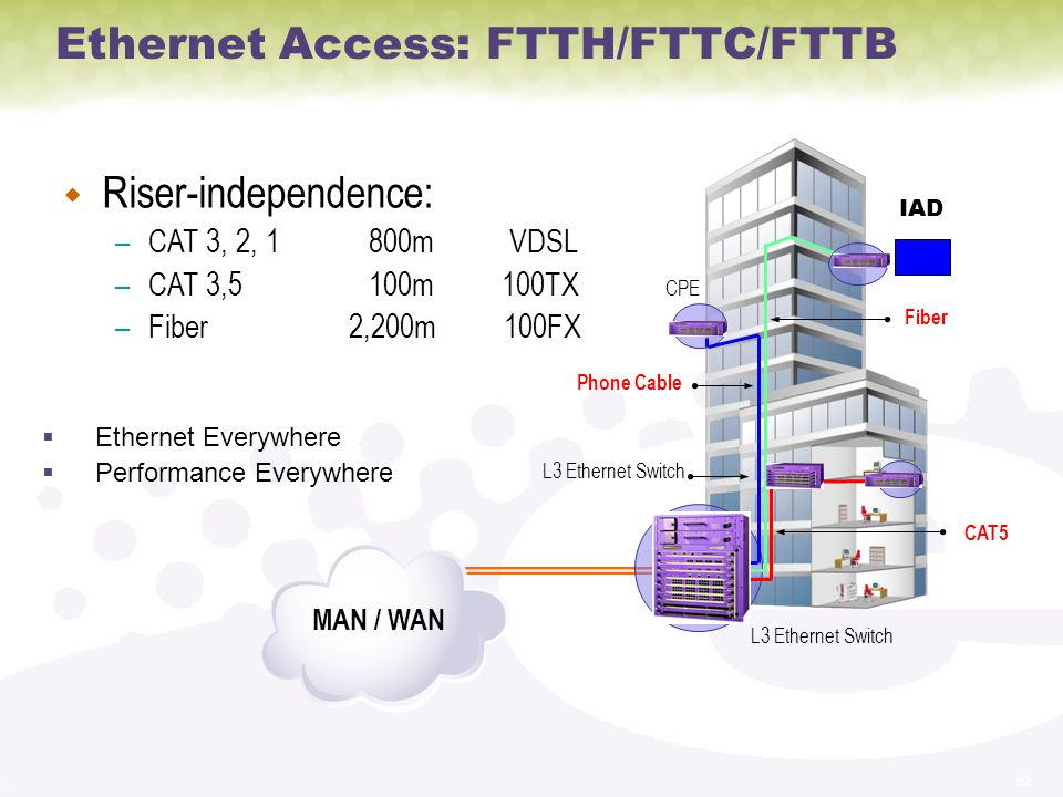 62 w Riser-independence: –CAT 3, 2, 1 800m VDSL –CAT 3,5 100m 100TX –Fiber 2,200m 100FX Ethernet Everywhere Performance Everywhere CAT5 Phone Cable Fiber Ethernet Access: FTTH/FTTC/FTTB IAD L3 Ethernet Switch CPE MAN / WAN L3 Ethernet Switch