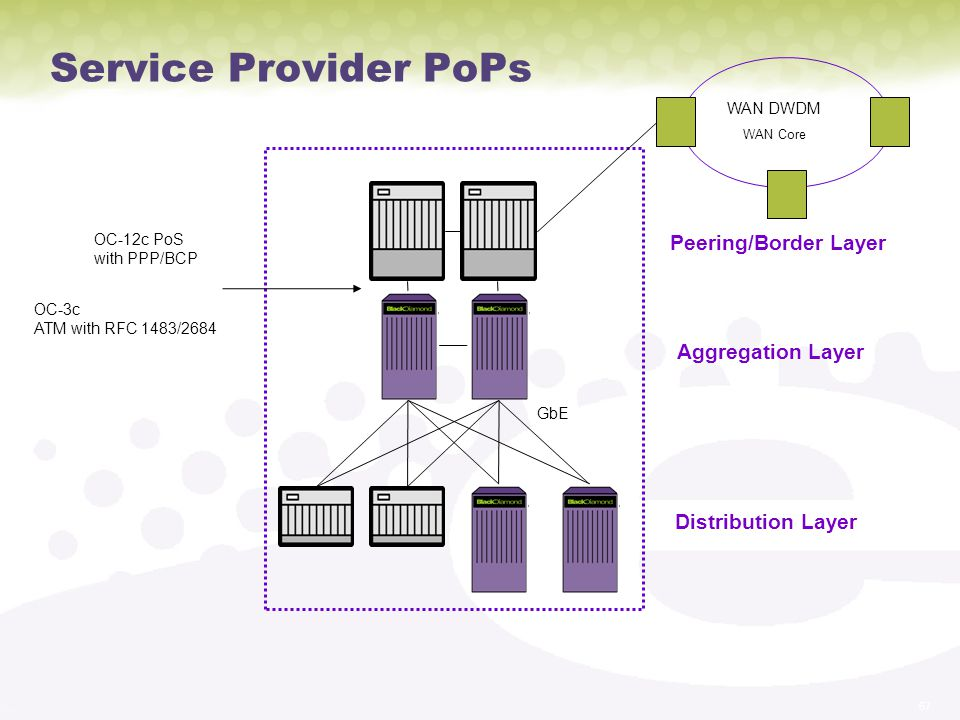 67 Service Provider PoPs WAN DWDM WAN Core GbE OC-12c PoS with PPP/BCP OC-3c ATM with RFC 1483/2684 Peering/Border Layer Aggregation Layer Distribution Layer