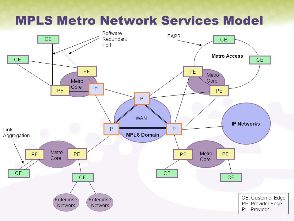 71 MPLS Metro Network Services Model MPLS Domain CE P PE CE PE Metro Access WAN CE PE CE PE IP Networks Metro Core Metro Core Metro Core Metro Core Enterprise Network Enterprise Network CE: Customer Edge PE: Provider Edge P: Provider P PP PE CE Software Redundant Port EAPS Link Aggregation