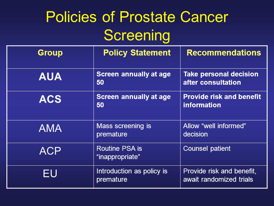 Policies of Prostate Cancer Screening GroupPolicy StatementRecommendations AUA Screen annually at age 50 Take personal decision after consultation ACS Screen annually at age 50 Provide risk and benefit information AMA Mass screening is premature Allow well informed decision ACP Routine PSA is inappropriate Counsel patient EU Introduction as policy is premature Provide risk and benefit, await randomized trials