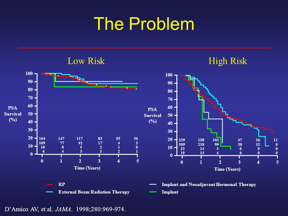 The Problem Low RiskHigh Risk DAmico AV, et al. JAMA.