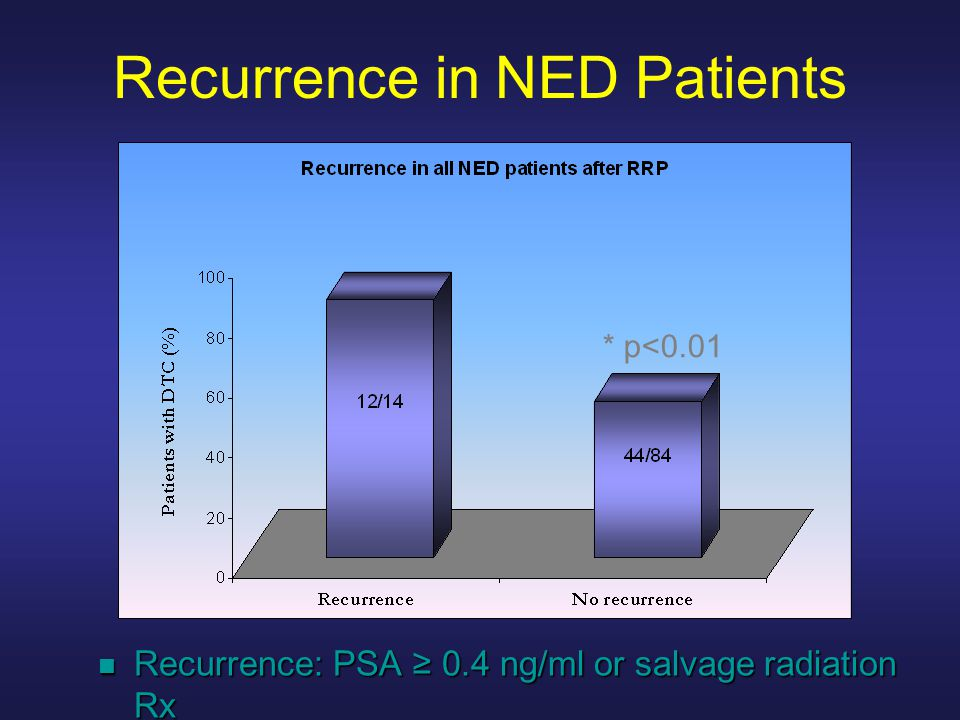Recurrence in NED Patients * p<0.01 Recurrence: PSA 0.4 ng/ml or salvage radiation Rx Recurrence: PSA 0.4 ng/ml or salvage radiation Rx