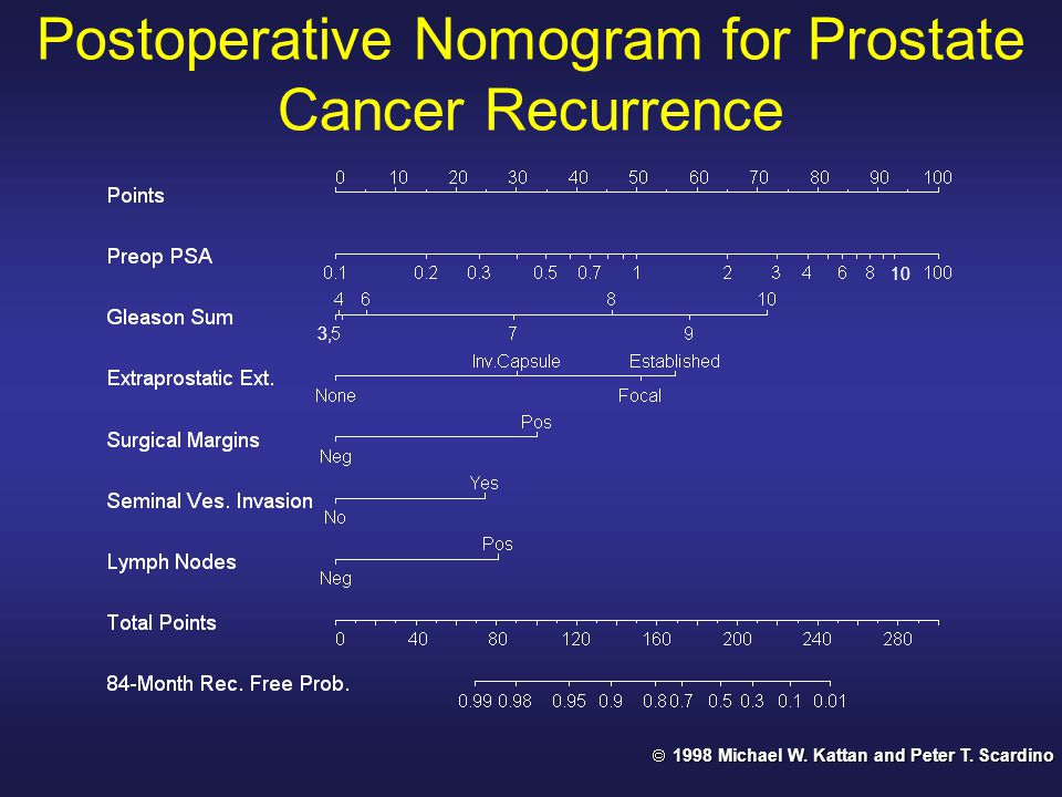 10 3, Postoperative Nomogram for Prostate Cancer Recurrence 1998Michael W.