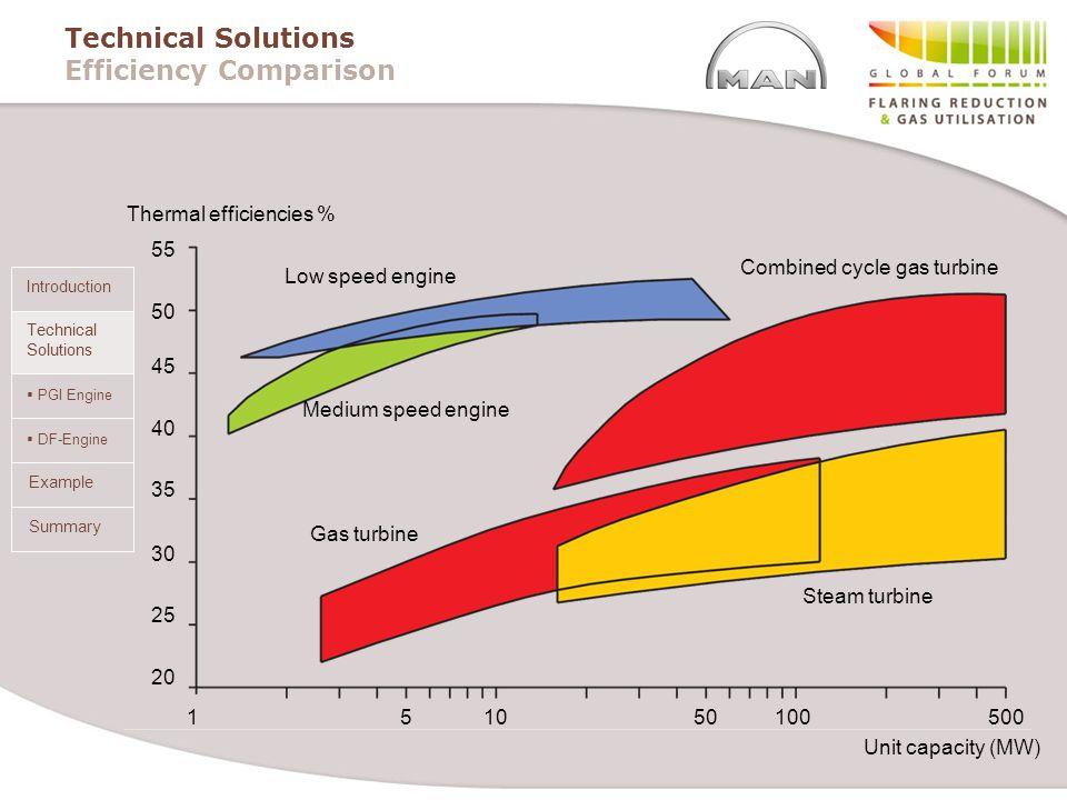 PGI Engine DF-Engine Summary Introduction Technical Solutions Example Technical Solutions Efficiency Comparison 55 50 45 40 35 30 25 20 151050100500 L