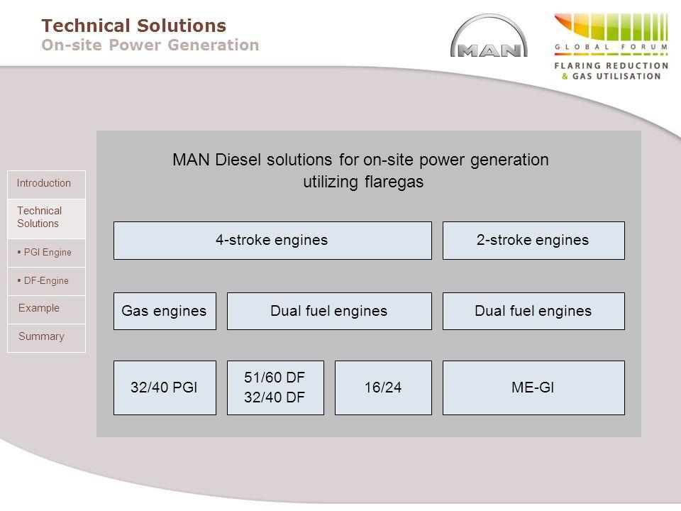 PGI Engine DF-Engine Summary Introduction Technical Solutions Example Technical Solutions On-site Power Generation 4-stroke engines Gas enginesDual fu