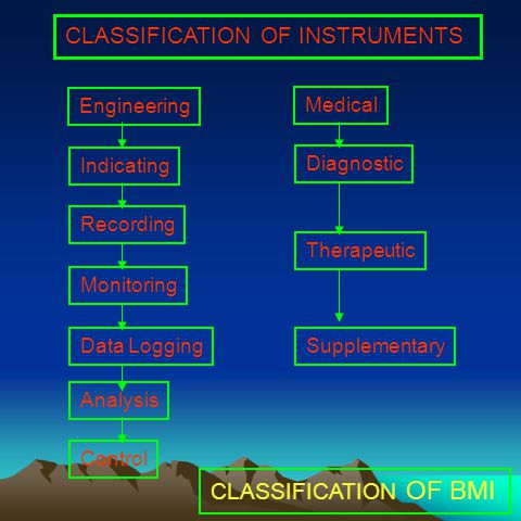 CLASSIFICATION OF INSTRUMENTS Engineering Indicating Recording Monitoring Data Logging Analysis Control Medical Diagnostic Therapeutic Supplementary CLASSIFICATION OF BMI