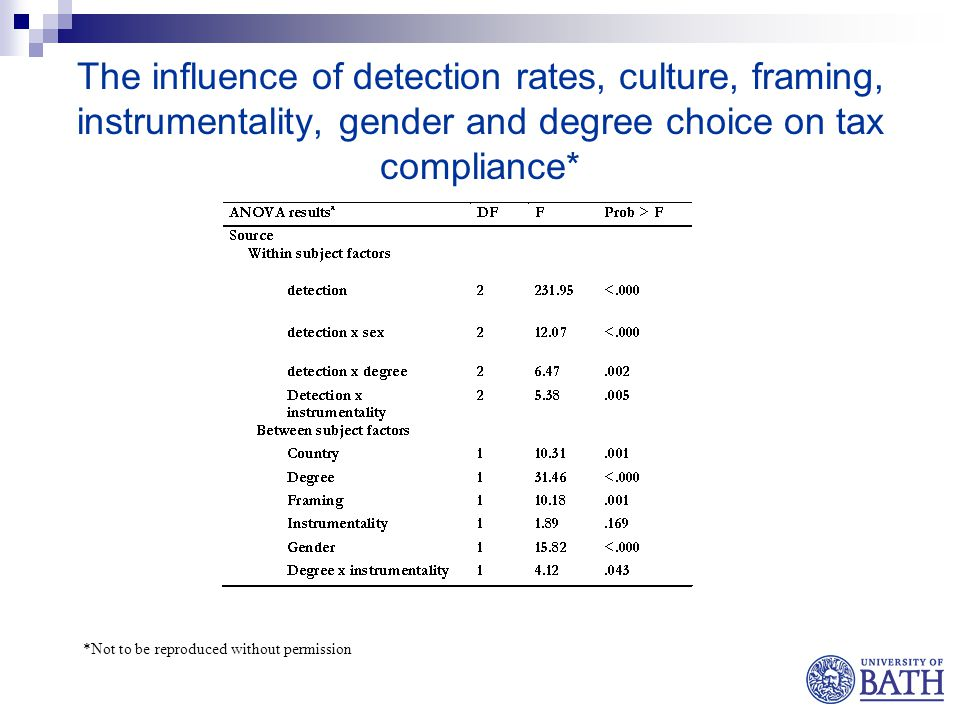 The influence of detection rates, culture, framing, instrumentality, gender and degree choice on tax compliance* *Not to be reproduced without permission