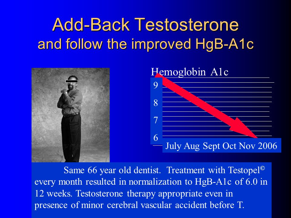 Perform the GTT-Insulin Test: with hourly insulin levels CR 66 year old AA male with HgB-A1c=9.0 GTT- abnormal – Sum Insulin = 62 Testopel © protocol
