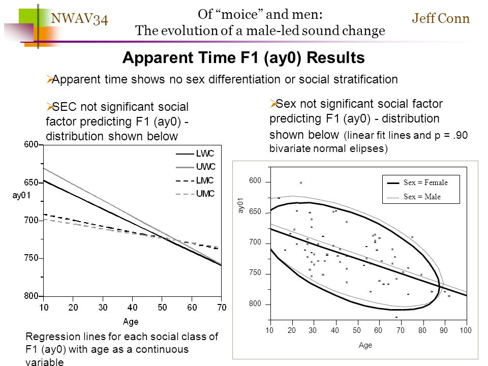 Jeff ConnNWAV34 Of moice and men: The evolution of a male-led sound change Apparent Time F1 (ay0) Results Generation score of 3 significantly higher F