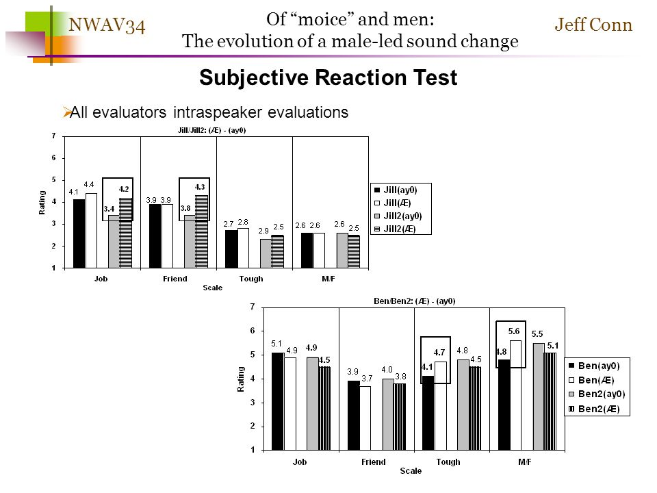 Jeff ConnNWAV34 Of moice and men: The evolution of a male-led sound change Subjective Reaction Test All evaluators matched guise evaluations 2-tailed,