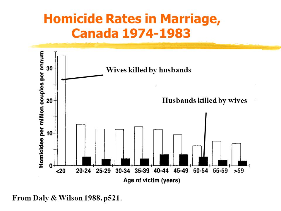 Homicide Rates in Marriage, Canada 1974-1983 Wives killed by husbands Husbands killed by wives From Daly & Wilson 1988, p521.