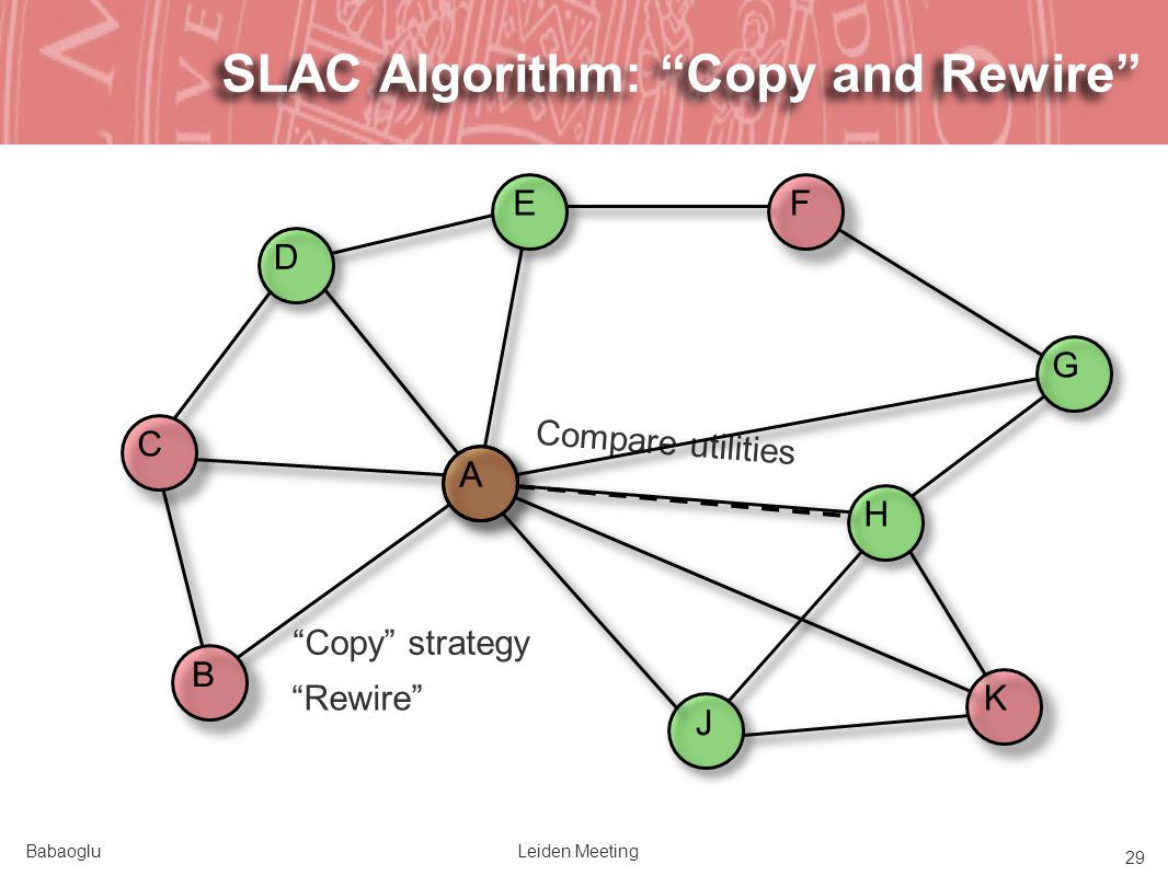 BabaogluLeiden Meeting 29 A Copy strategy SLAC Algorithm: Copy and Rewire BCADEFHJKG Compare utilities Rewire