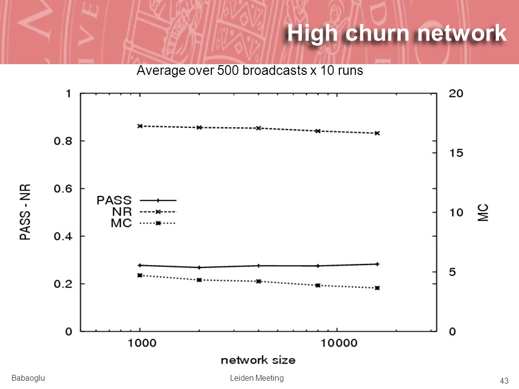 BabaogluLeiden Meeting 43 High churn network Average over 500 broadcasts x 10 runs