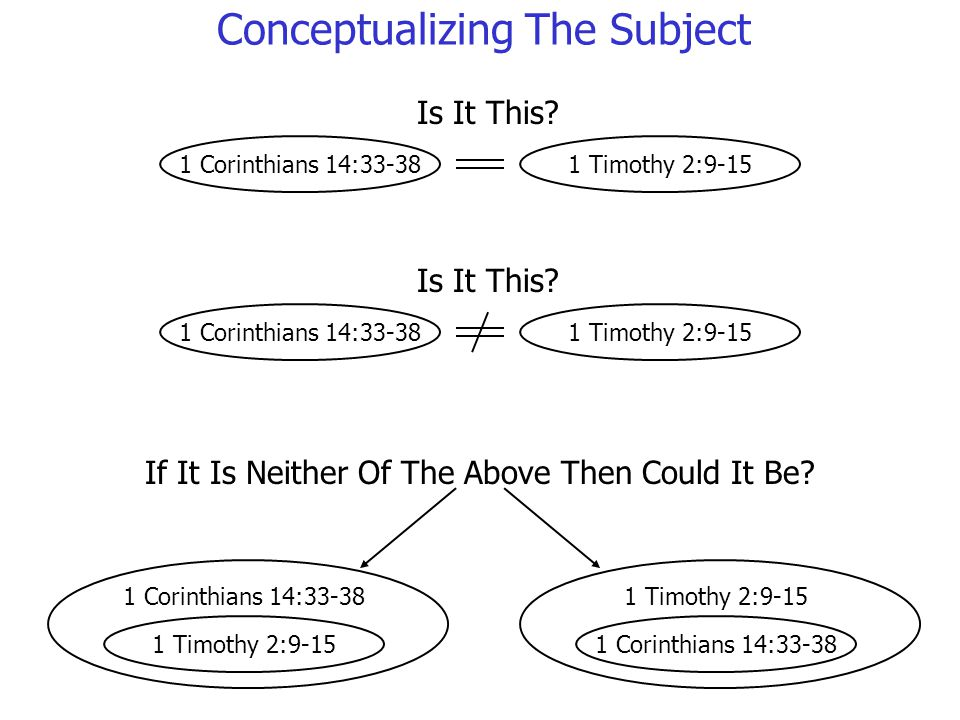 Conceptualizing The Subject 1 Corinthians 14:33-381 Timothy 2:9-15 1 Corinthians 14:33-38 Is It This.