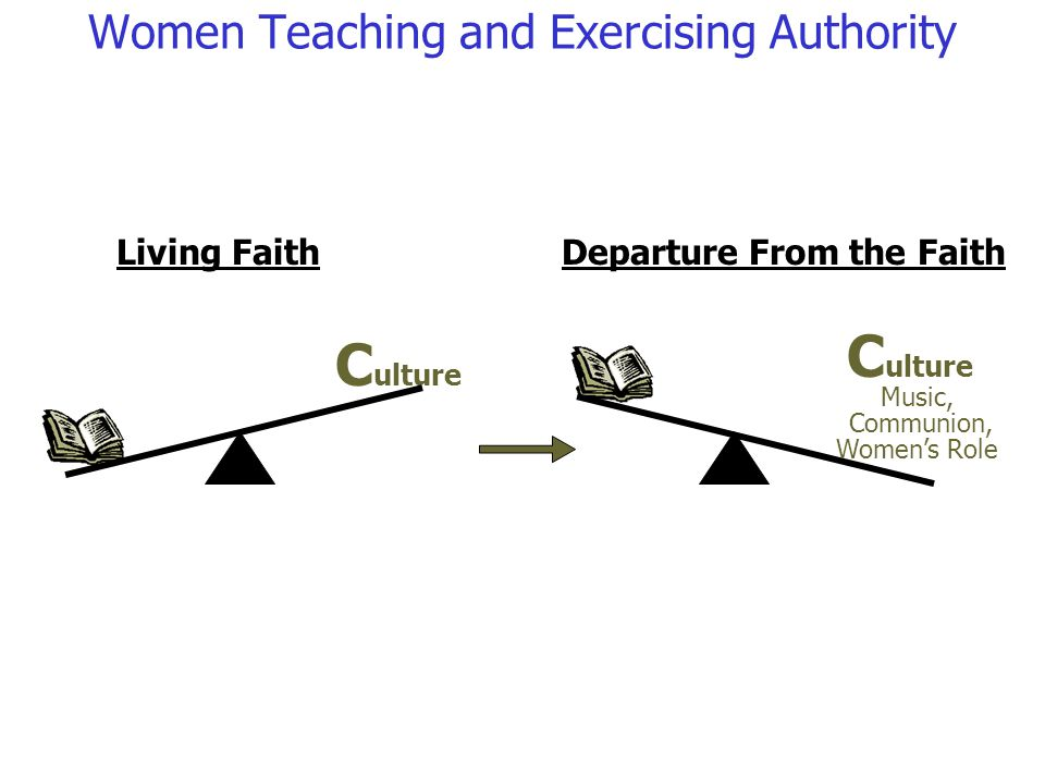 C ulture Living Faith Music, Communion, Womens Role Departure From the Faith Women Teaching and Exercising Authority