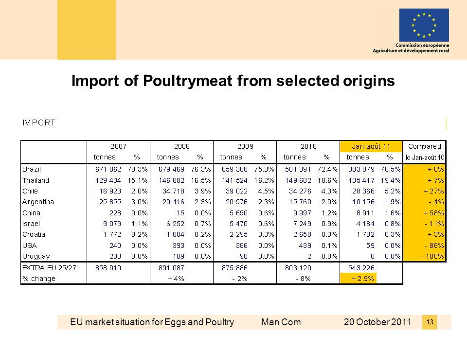 EU market situation for Eggs and Poultry Man Com 20 October 2011 13 Import of Poultrymeat from selected origins