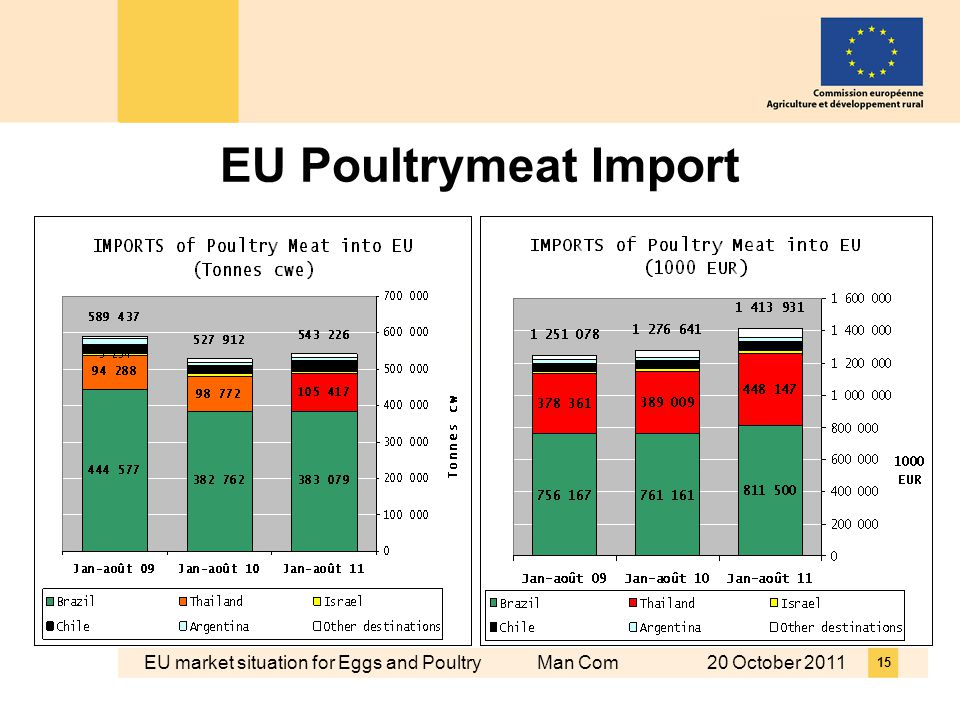EU market situation for Eggs and Poultry Man Com 20 October EU Poultrymeat Import