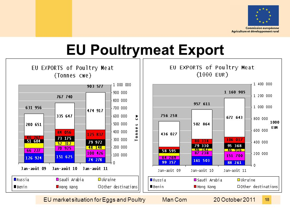 EU market situation for Eggs and Poultry Man Com 20 October 2011 18 EU Poultrymeat Export
