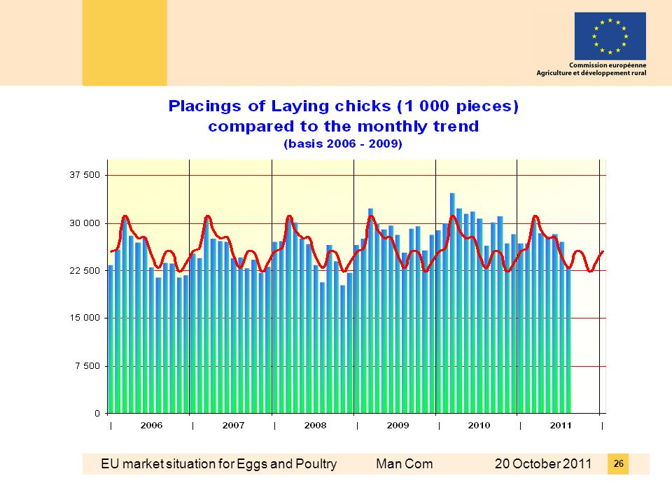 EU market situation for Eggs and Poultry Man Com 20 October 2011 26