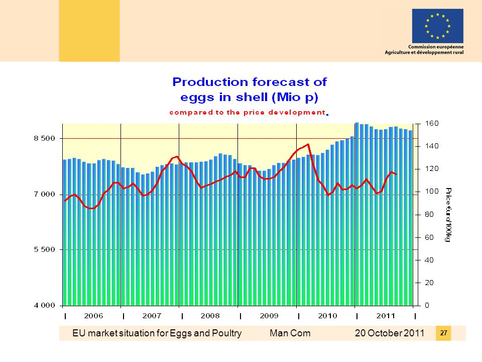 EU market situation for Eggs and Poultry Man Com 20 October
