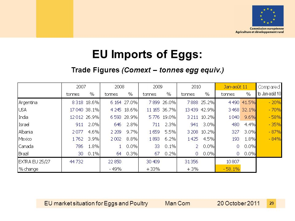 EU market situation for Eggs and Poultry Man Com 20 October EU Imports of Eggs: Trade Figures (Comext – tonnes egg equiv.)