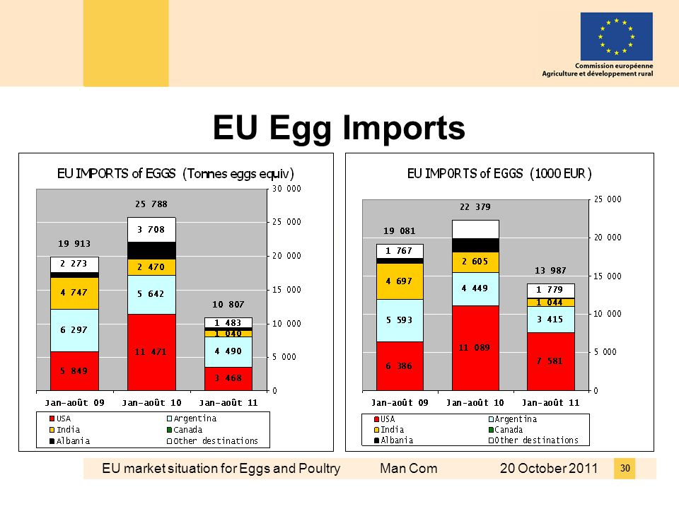 EU market situation for Eggs and Poultry Man Com 20 October EU Egg Imports