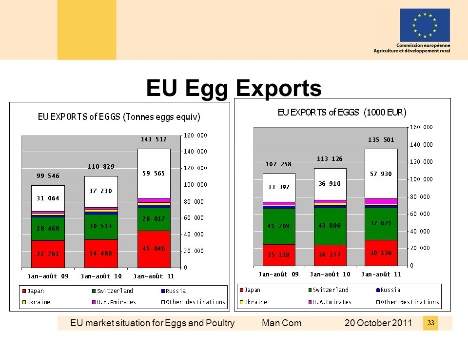 EU market situation for Eggs and Poultry Man Com 20 October 2011 33 EU Egg Exports