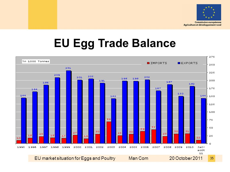 EU market situation for Eggs and Poultry Man Com 20 October EU Egg Trade Balance