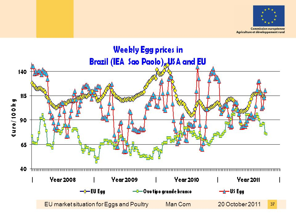 EU market situation for Eggs and Poultry Man Com 20 October 2011 37