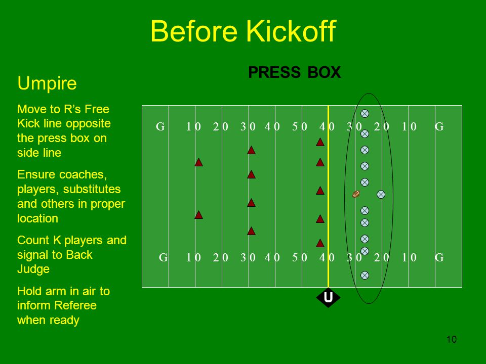 10 Before Kickoff G 1 0 2 0 3 0 4 0 5 0 4 0 3 0 2 0 1 0 G U Umpire Move to Rs Free Kick line opposite the press box on side line Ensure coaches, playe