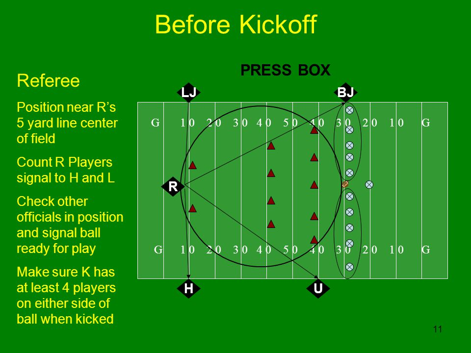 11 Before Kickoff G 1 0 2 0 3 0 4 0 5 0 4 0 3 0 2 0 1 0 G R LJ H Referee Position near Rs 5 yard line center of field Count R Players signal to H and