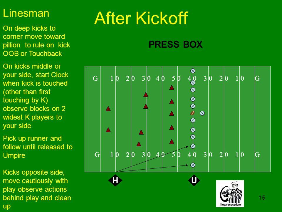 15 After Kickoff G 1 0 2 0 3 0 4 0 5 0 4 0 3 0 2 0 1 0 G Linesman On deep kicks to corner move toward pillion to rule on kick OOB or Touchback On kick