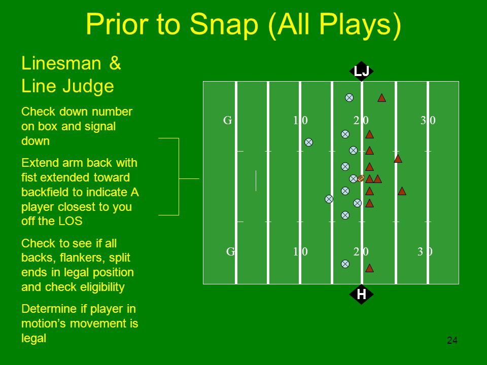 24 Prior to Snap (All Plays) G 1 0 2 0 3 0 H Linesman & Line Judge Check down number on box and signal down Extend arm back with fist extended toward