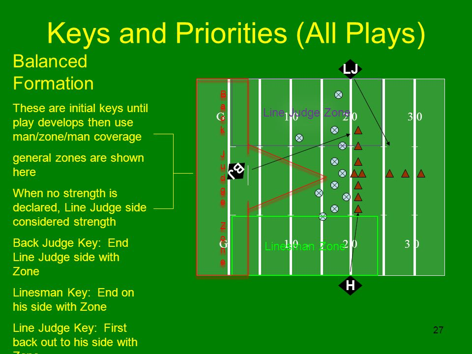 27 G 1 0 2 0 3 0 Balanced Formation These are initial keys until play develops then use man/zone/man coverage general zones are shown here When no str