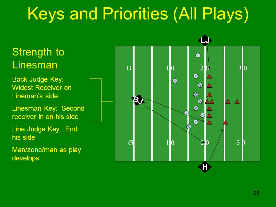28 G 1 0 2 0 3 0 Strength to Linesman Back Judge Key: Widest Receiver on Linemans side Linesman Key: Second receiver in on his side Line Judge Key: En