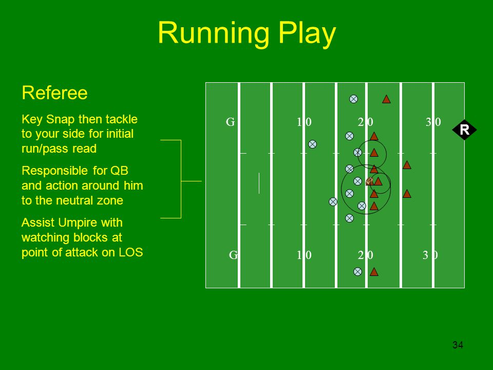 34 Running Play G 1 0 2 0 3 0 R Referee Key Snap then tackle to your side for initial run/pass read Responsible for QB and action around him to the ne