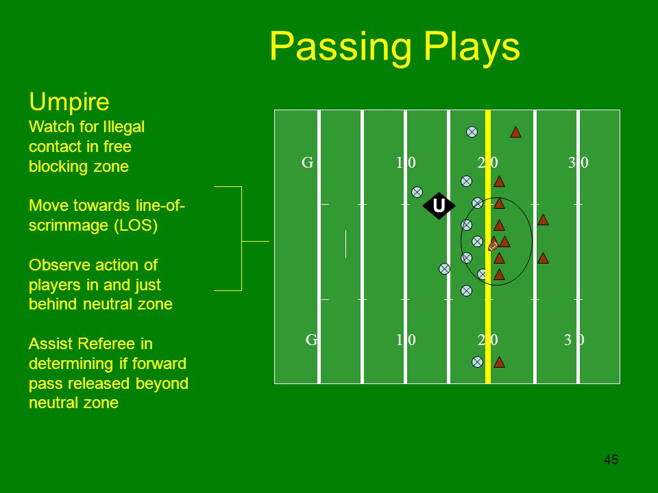 45 Passing Plays G 1 0 2 0 3 0 U Umpire Watch for Illegal contact in free blocking zone Move towards line-of- scrimmage (LOS) Observe action of player