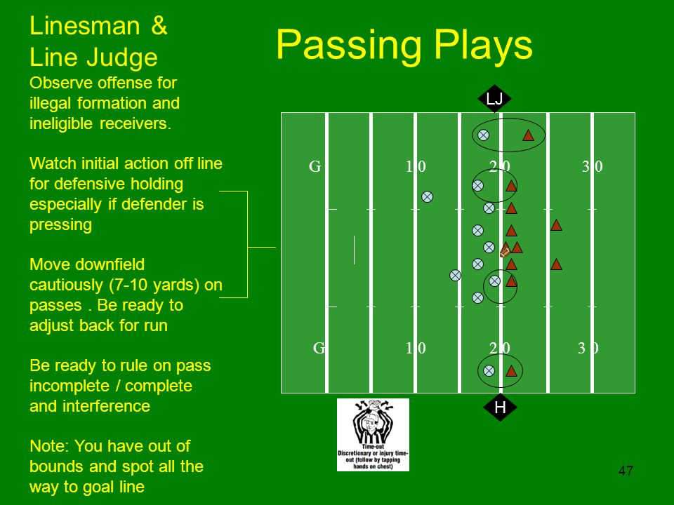 47 Passing Plays G 1 0 2 0 3 0 H Linesman & Line Judge Observe offense for illegal formation and ineligible receivers. Watch initial action off line f