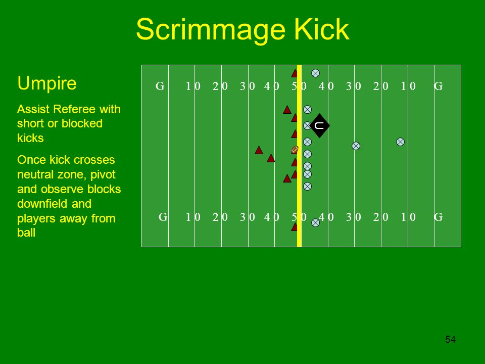 54 Scrimmage Kick G 1 0 2 0 3 0 4 0 5 0 4 0 3 0 2 0 1 0 G Umpire Assist Referee with short or blocked kicks Once kick crosses neutral zone, pivot and