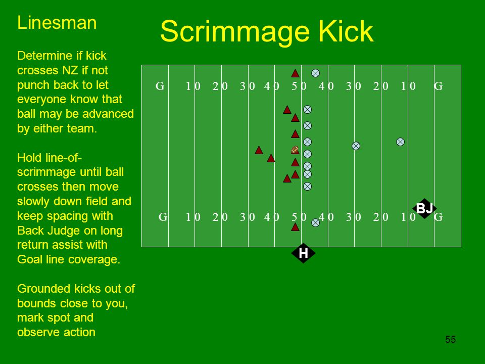 55 Scrimmage Kick G 1 0 2 0 3 0 4 0 5 0 4 0 3 0 2 0 1 0 G H Linesman Determine if kick crosses NZ if not punch back to let everyone know that ball may