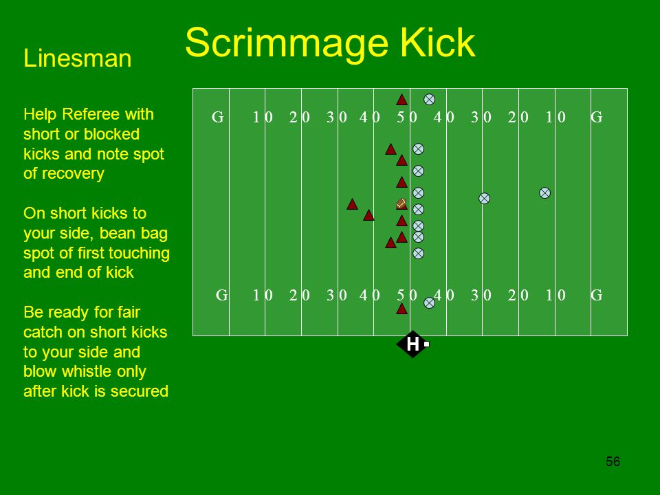 56 Scrimmage Kick G 1 0 2 0 3 0 4 0 5 0 4 0 3 0 2 0 1 0 G H Linesman Help Referee with short or blocked kicks and note spot of recovery On short kicks