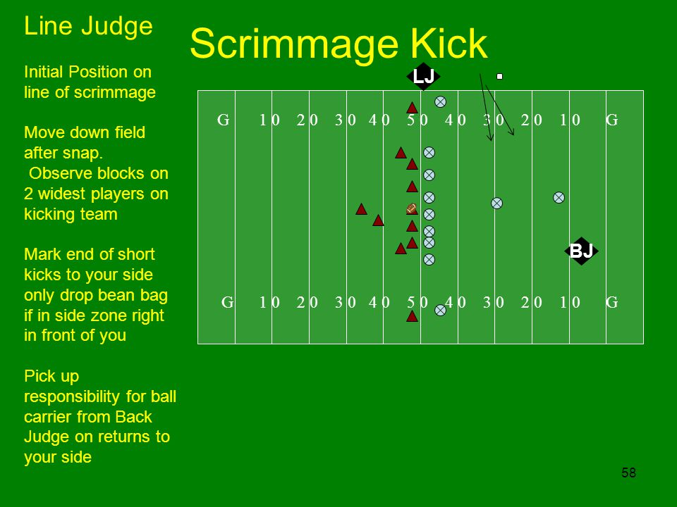 58 Scrimmage Kick G 1 0 2 0 3 0 4 0 5 0 4 0 3 0 2 0 1 0 G LJ Line Judge Initial Position on line of scrimmage Move down field after snap. Observe bloc