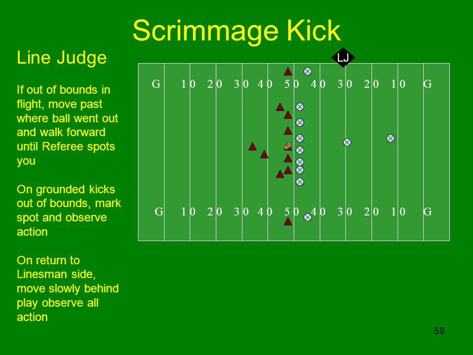 59 Scrimmage Kick G 1 0 2 0 3 0 4 0 5 0 4 0 3 0 2 0 1 0 G LJ Line Judge If out of bounds in flight, move past where ball went out and walk forward unt