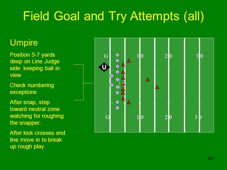 65 Field Goal and Try Attempts (all) G 1 0 2 0 3 0 U Umpire Position 5-7 yards deep on Line Judge side keeping ball in view Check numbering exceptions
