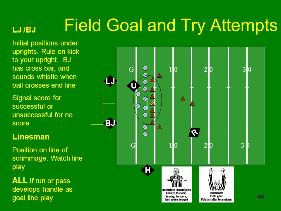 66 Field Goal and Try Attempts G 1 0 2 0 3 0 H LJ /BJ Initial positions under uprights. Rule on kick to your upright. BJ has cross bar, and sounds whi