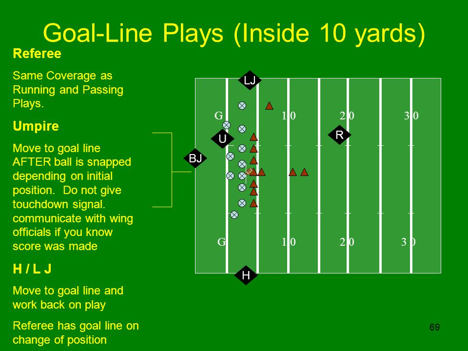 69 Goal-Line Plays (Inside 10 yards) G 1 0 2 0 3 0 R Referee Same Coverage as Running and Passing Plays. Umpire Move to goal line AFTER ball is snappe