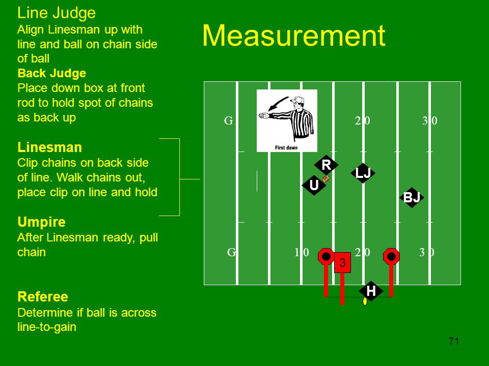 71 Measurement G 1 0 2 0 3 0 U Line Judge Align Linesman up with line and ball on chain side of ball Back Judge Place down box at front rod to hold sp