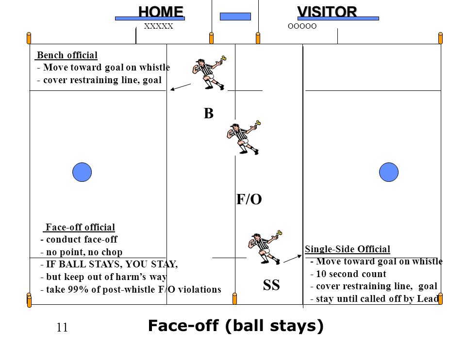 11HOMEVISITOR XXXXXOOOOO Face-off (ball stays) F/O B SS Bench official - Move toward goal on whistle - cover restraining line, goal Single-Side Official - Move toward goal on whistle - 10 second count - cover restraining line, goal - stay until called off by Lead Face-off official - conduct face-off - no point, no chop - IF BALL STAYS, YOU STAY, - but keep out of harms way - take 99% of post-whistle F/O violations